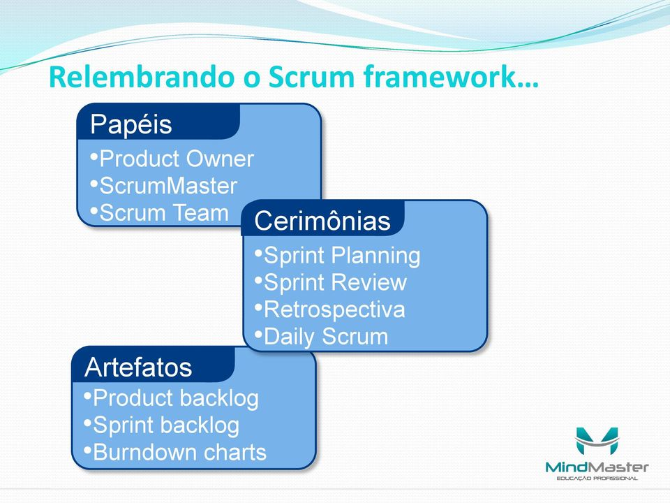 Planning Sprint Review Retrospectiva Daily Scrum