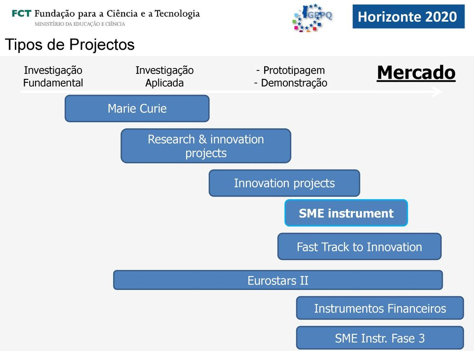 Research & innovation projects Innovation projects SME instrument