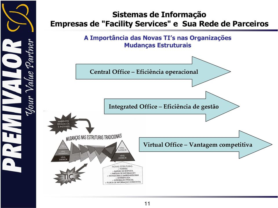 Eficiência operacional Integrated Office