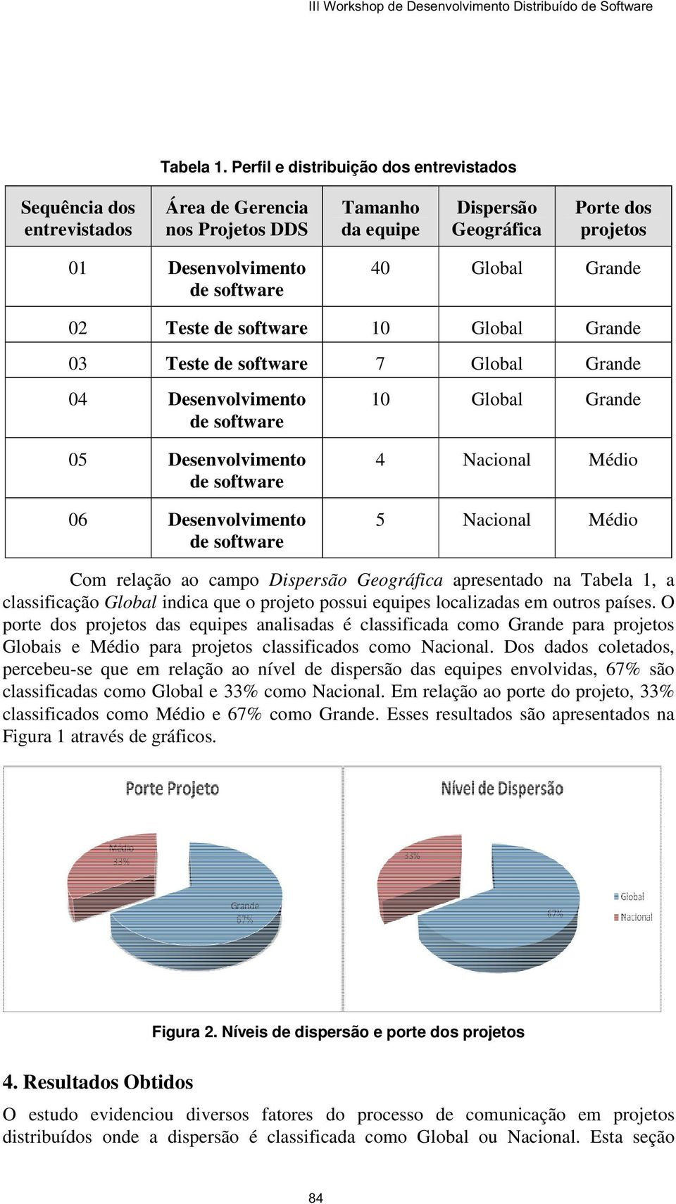 Global Grande 02 Teste de software 10 Global Grande 03 Teste de software 7 Global Grande 04 Desenvolvimento de software 05 Desenvolvimento de software 06 Desenvolvimento de software 10 Global Grande