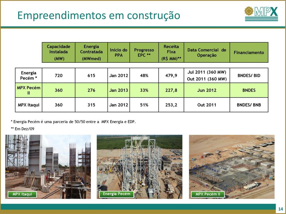 (360 MW) BNDES/ BID MPX Pecém II 360 276 Jan 2013 33% 227,8 Jun 2012 BNDES MPX Itaqui 360 315 Jan 2012 51% 253,2 Out 2011