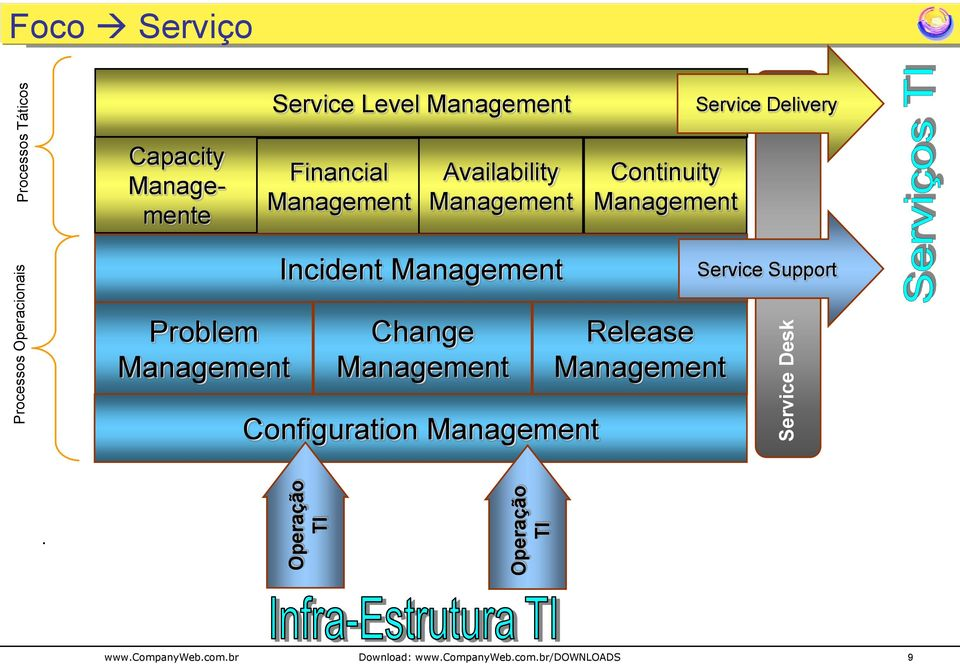 Continuity Management Incident Management Service Support Problem Management Change Management