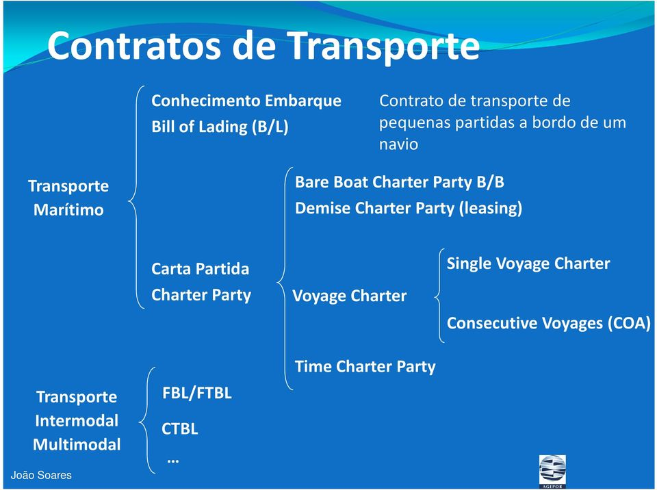 Charter Party (leasing) Carta Partida Charter Party Voyage Charter Single Voyage Charter