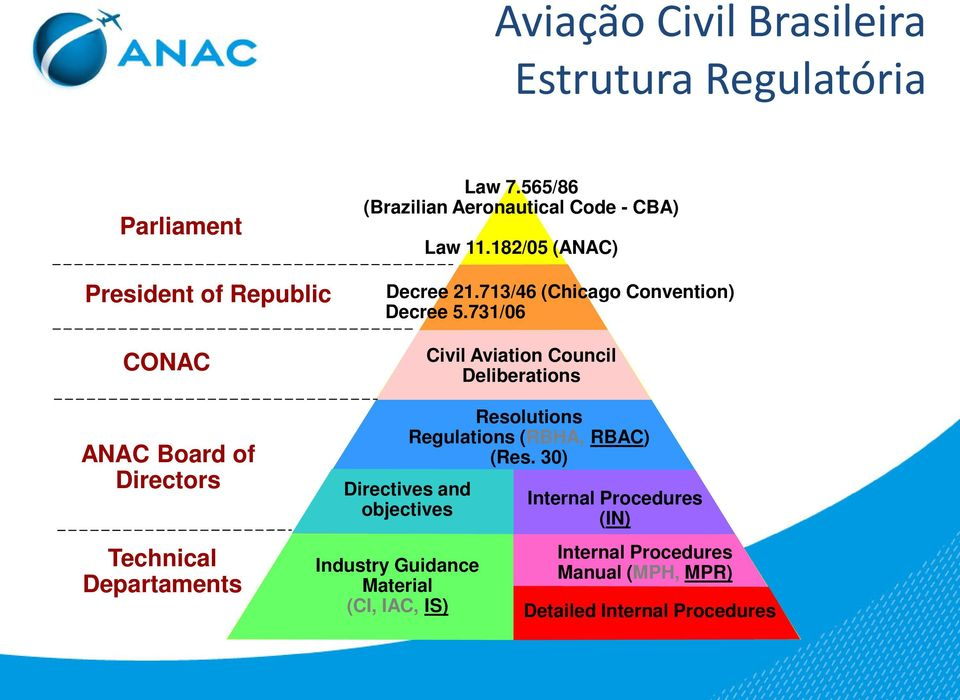 731/06 Civil Aviation Council Deliberations ANAC Board of Directors Technical Departaments Industry Guidance Material (CI,