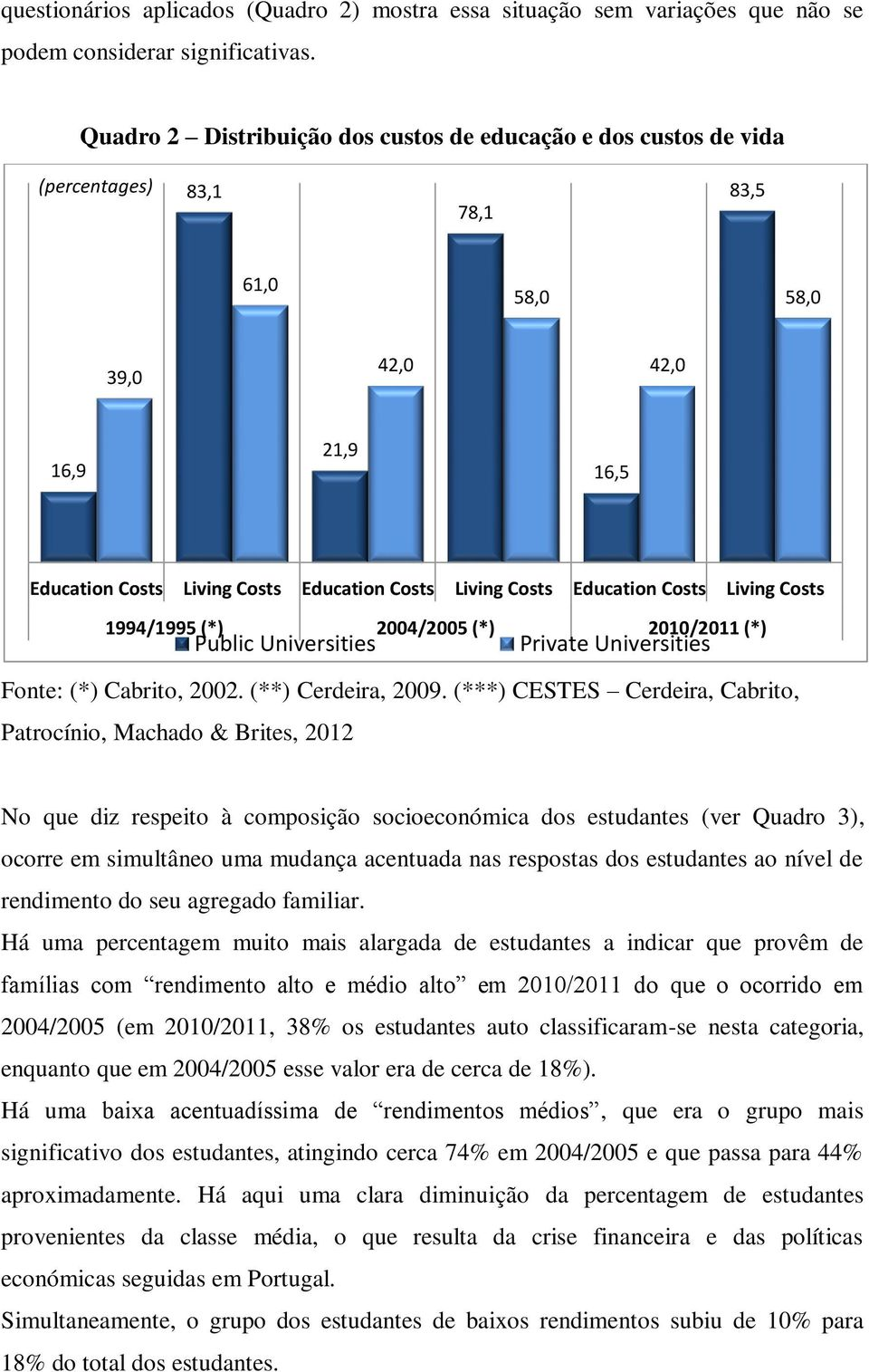 Education Costs Living Costs 1994/1995 (*) 2004/2005 (*) 2010/2011 (*) Public Universities Private Universities Fonte: (*) Cabrito, 2002. (**) Cerdeira, 2009.