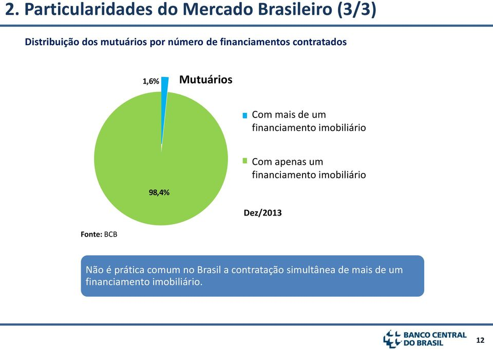 Housing Debt 98,4% Com apenas um financiamento imobiliário Borrowers with only one Housing Debt Dez/2013