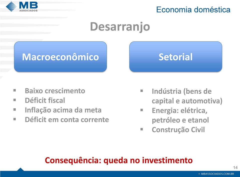 corrente Indústria (bens de capital e automotiva) Energia: