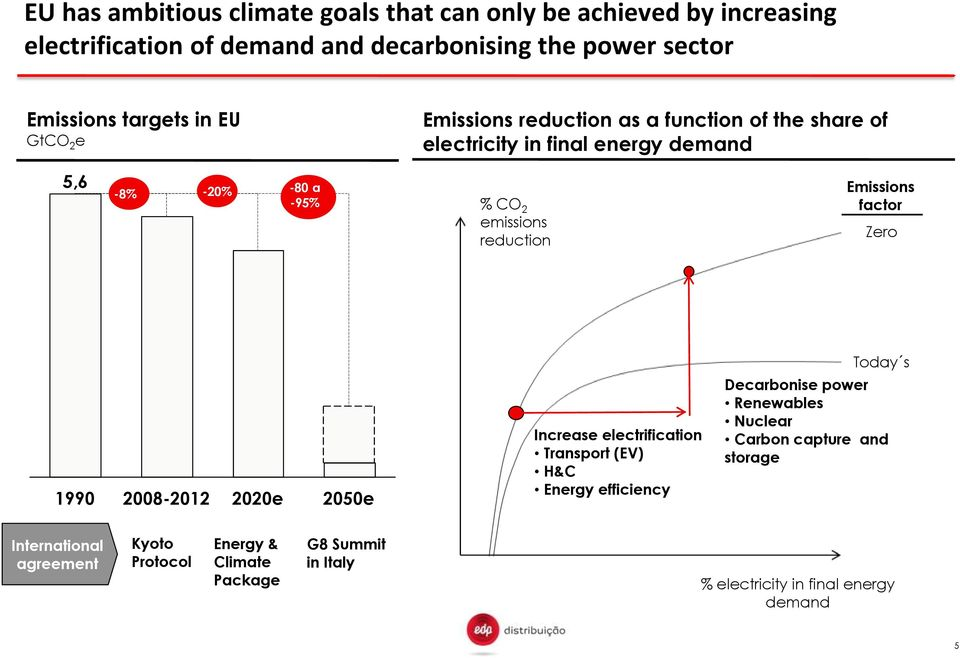 Emissions factor Zero 1990 2008-2012 2020e 2050e Increase electrification Transport (EV) H&C Energy efficiency Today s Decarbonise power Renewables