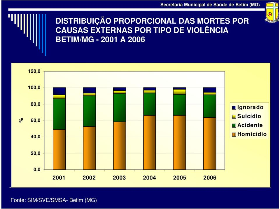 60,0 40,0 Ignora do Suicídio Acide nte Hom icídio 20,0 0,0