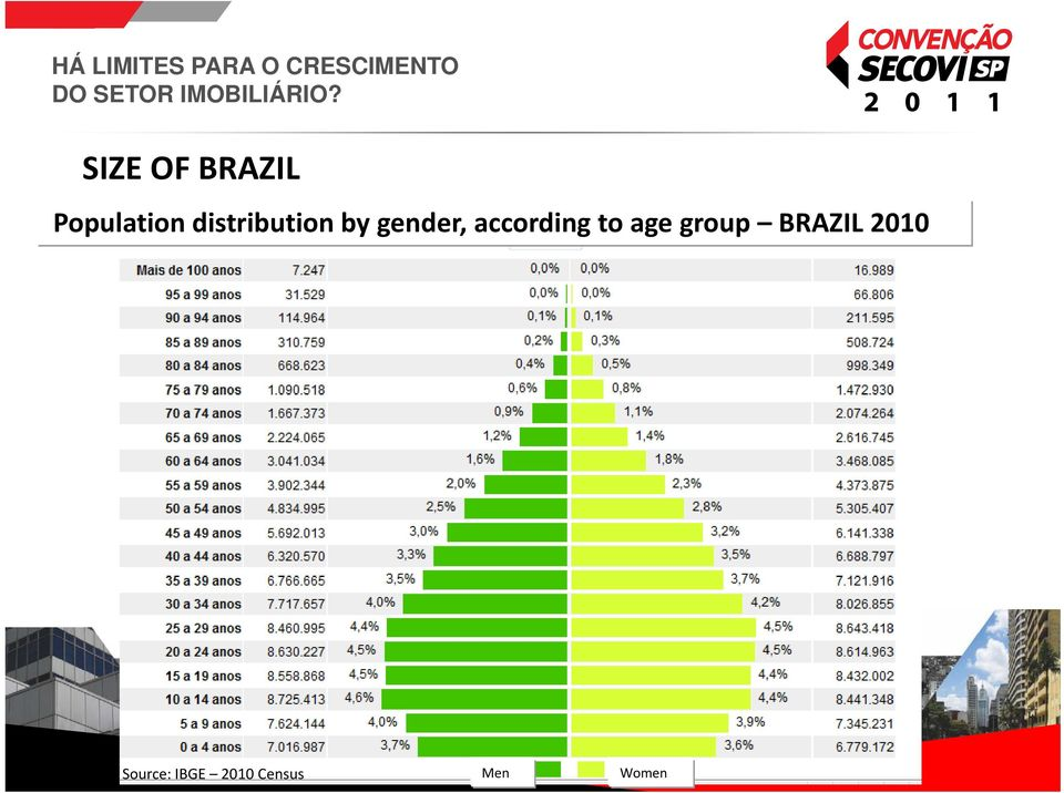 according to age group BRAZIL