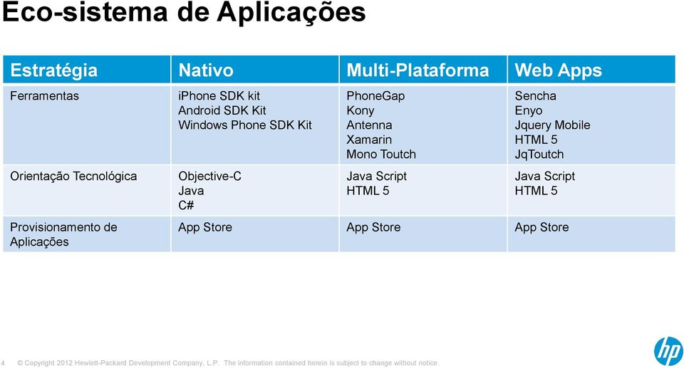 Windows Phone SDK Kit Objective-C Java C# PhoneGap Kony Antenna Xamarin Mono Toutch Java