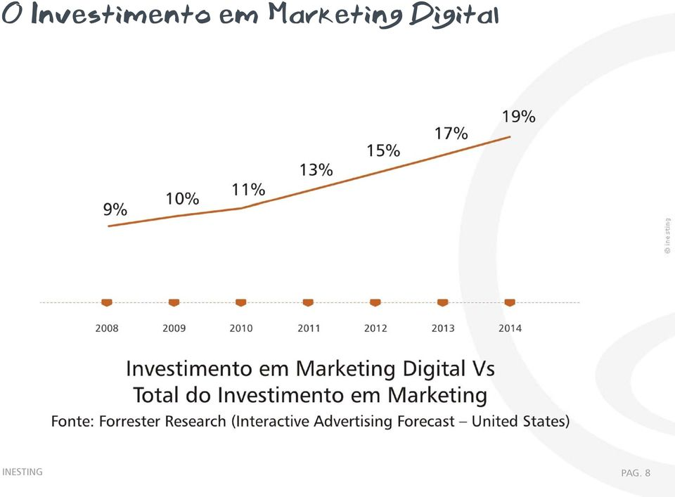 em Marketing