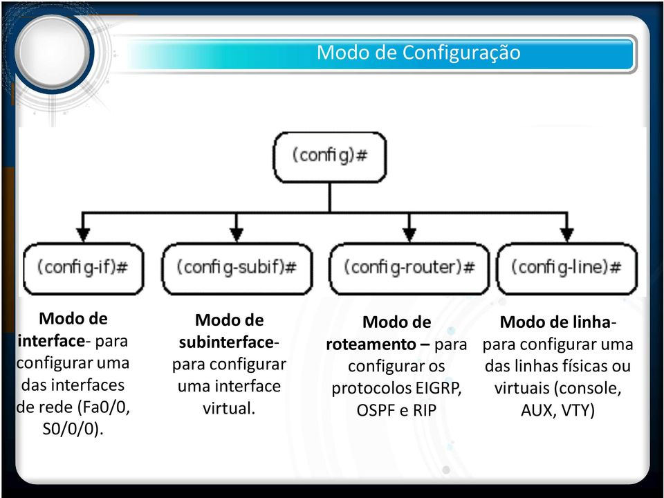 Modo de subinterfacepara configurar uma interface virtual.