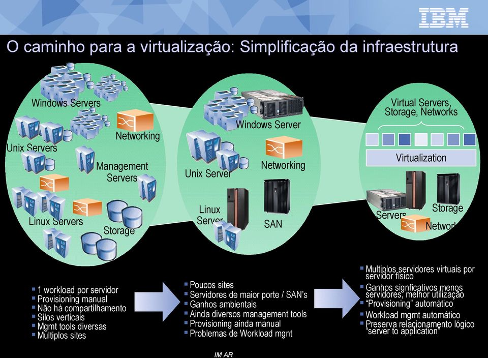 sites Servidores de maior porte / SAN s Ganhos ambientais Ainda diversos management tools Provisioning ainda manual Problemas de Workload mgnt Virtualization Servers Storage Networking Logical