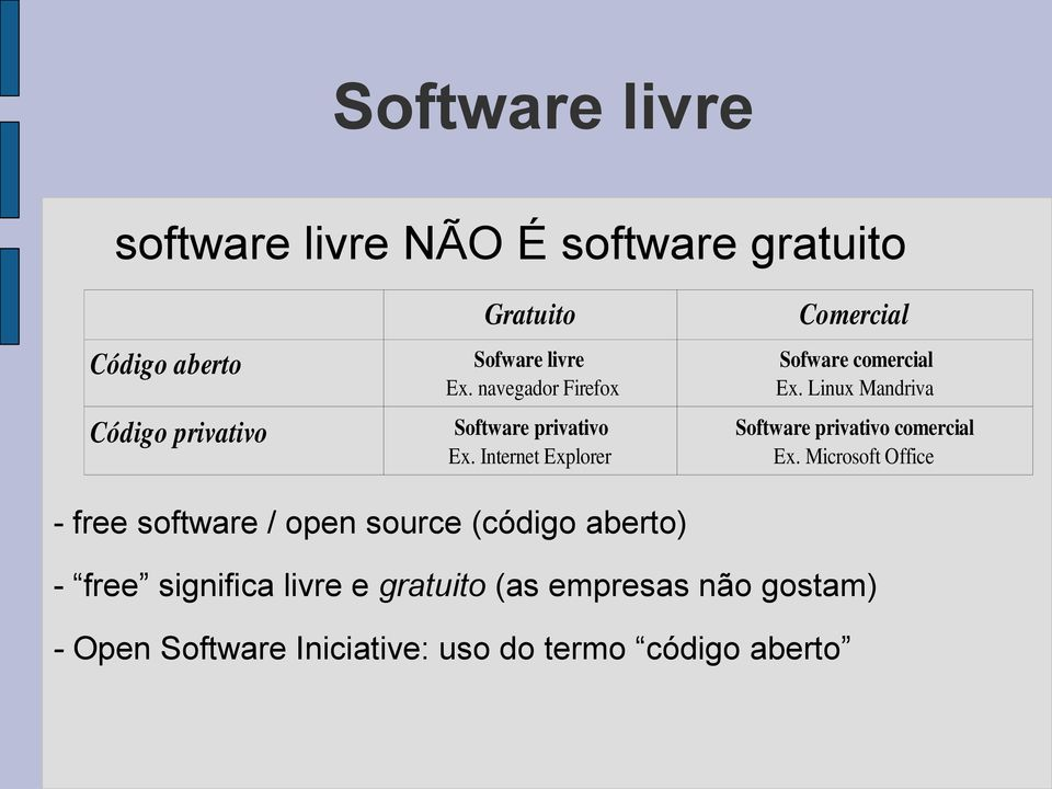 Linux Mandriva Software privativo comercial Ex.