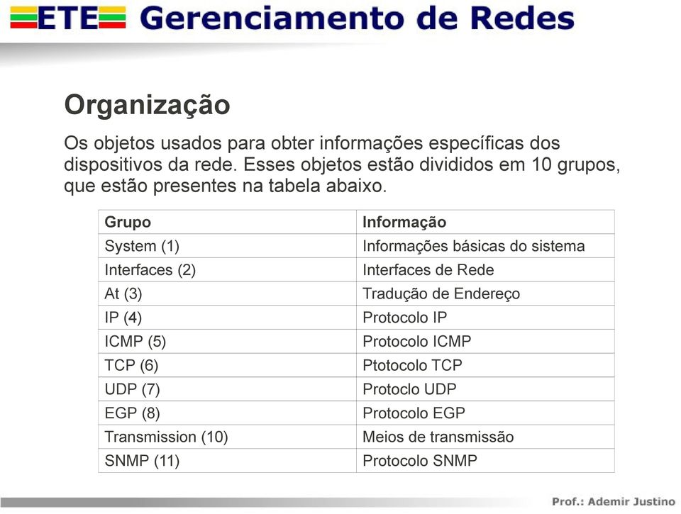 Grupo System (1) Interfaces (2) At (3) IP (4) ICMP (5) TCP (6) UDP (7) EGP (8) Transmission (10) SNMP (11)
