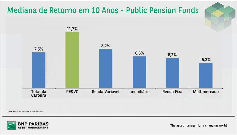 Pension Funds Fonte: