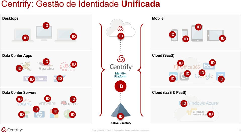 Data Center Servers Cloud (IaaS & PaaS) Active Directory