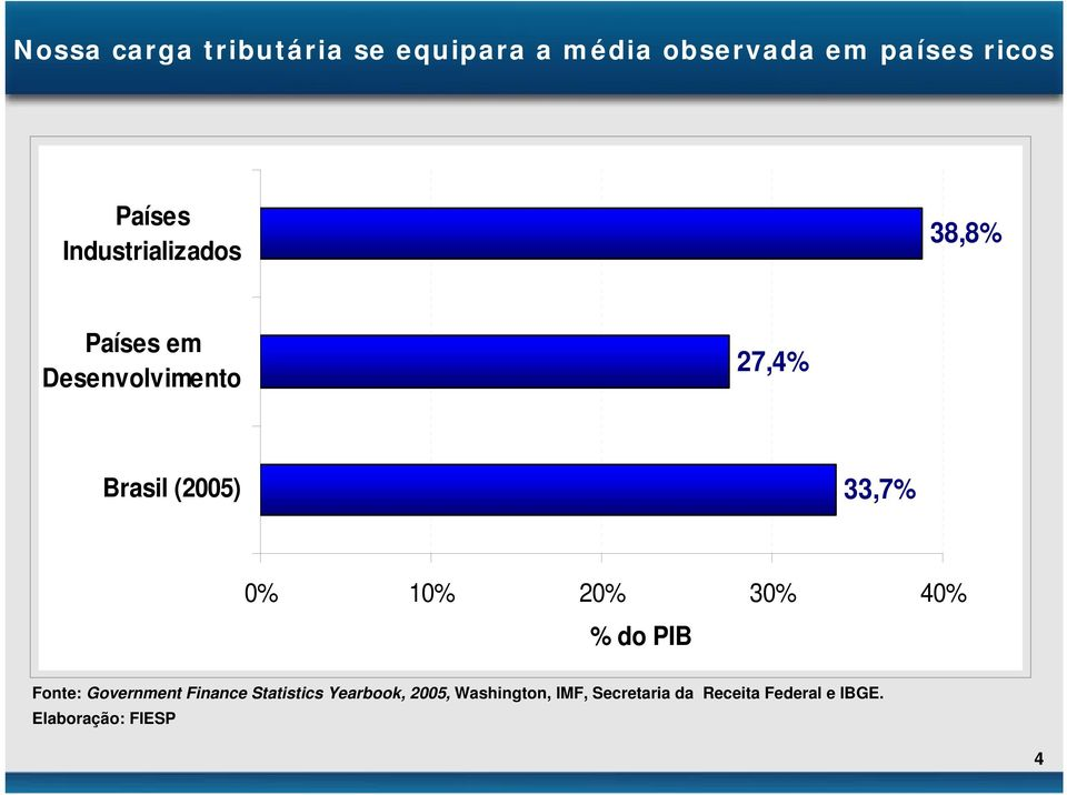 0% 10% 20% 30% 40% % do PIB Fonte: Government Finance Statistics Yearbook,