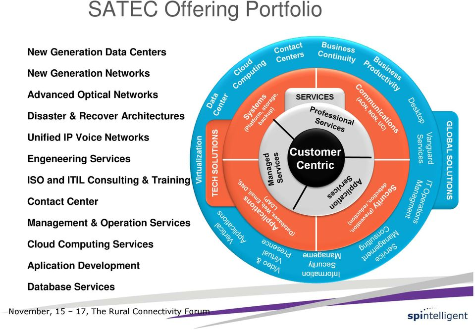 Networks Engeneering Services ISO and ITIL Consulting & Training Contact Center