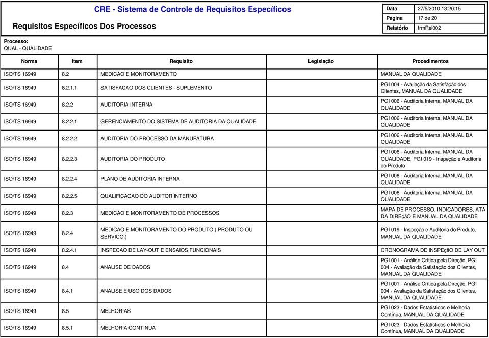 2.2.4 PLANO DE AUDITORIA INTERNA PGI 006 - Auditoria Interna, MANUAL DA 8.2.2.5 QUALIFICACAO DO AUDITOR INTERNO PGI 006 - Auditoria Interna, MANUAL DA 8.2.3 MEDICAO E MONITORAMENTO DE PROCESSOS MAPA DE PROCESSO, INDICADORES, ATA DA DIREçãO E 8.