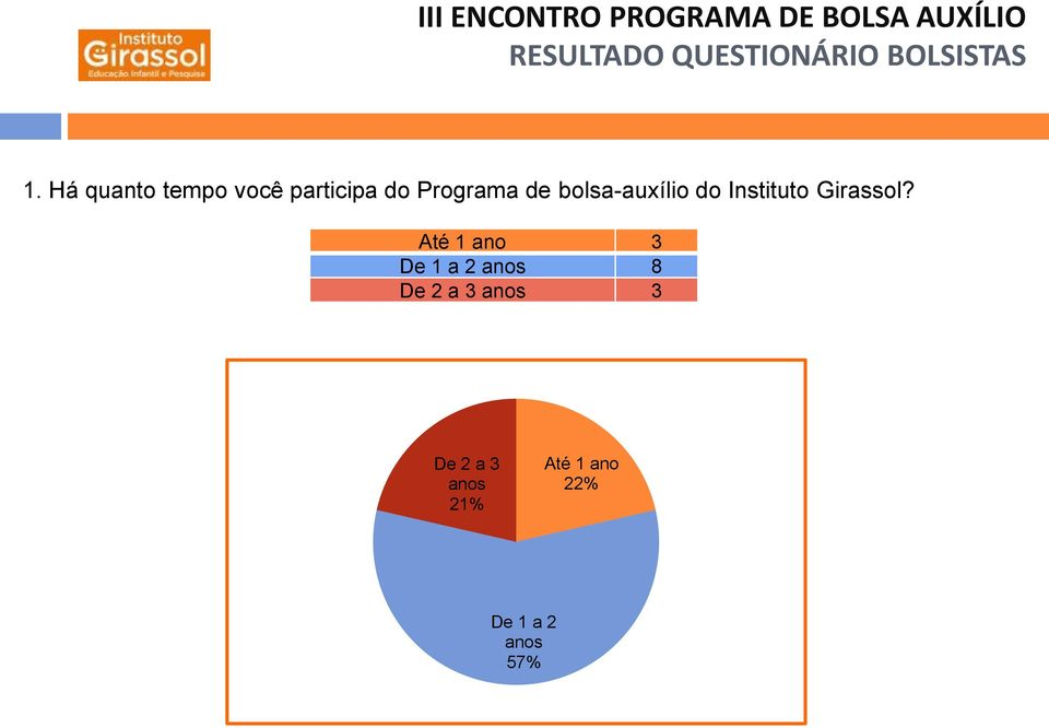 bolsa-auxílio do Instituto Girassol?