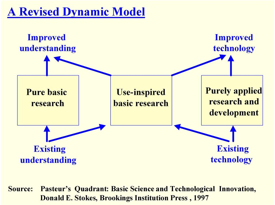 Existing understanding Existing technology Source: Pasteur s Quadrant: Basic