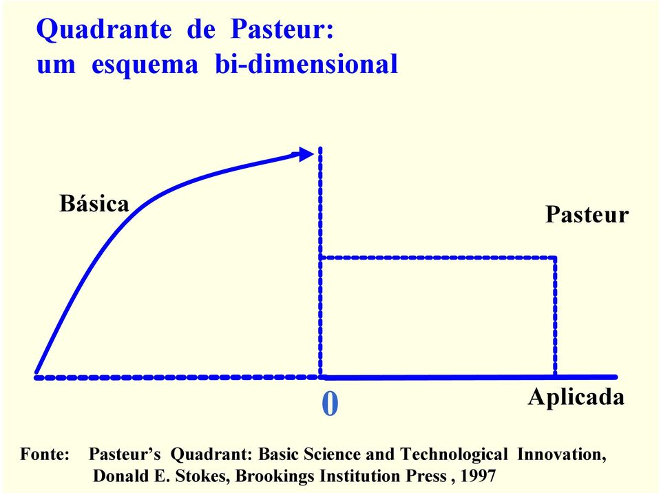 Quadrant: Basic Science and Technological