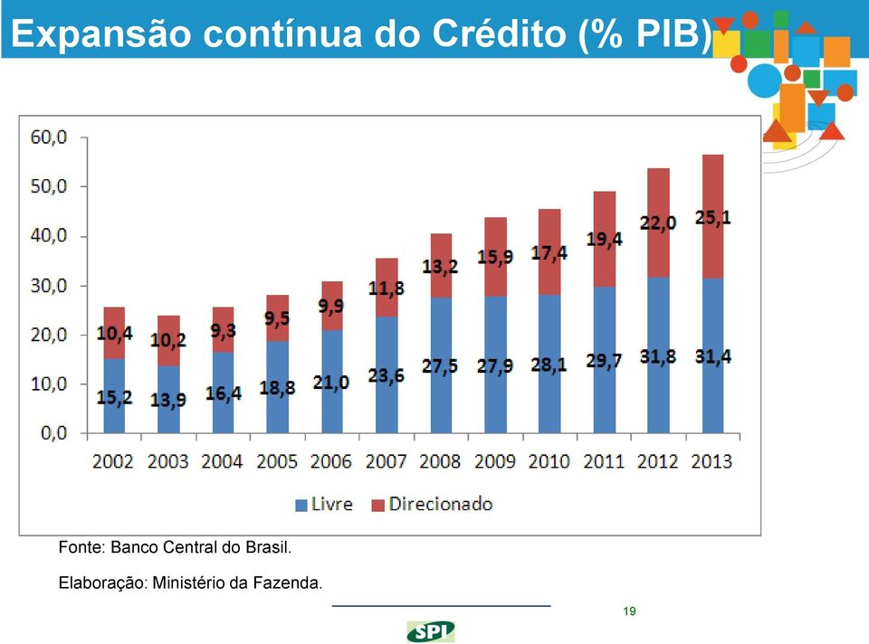 Banco Central do Brasil.