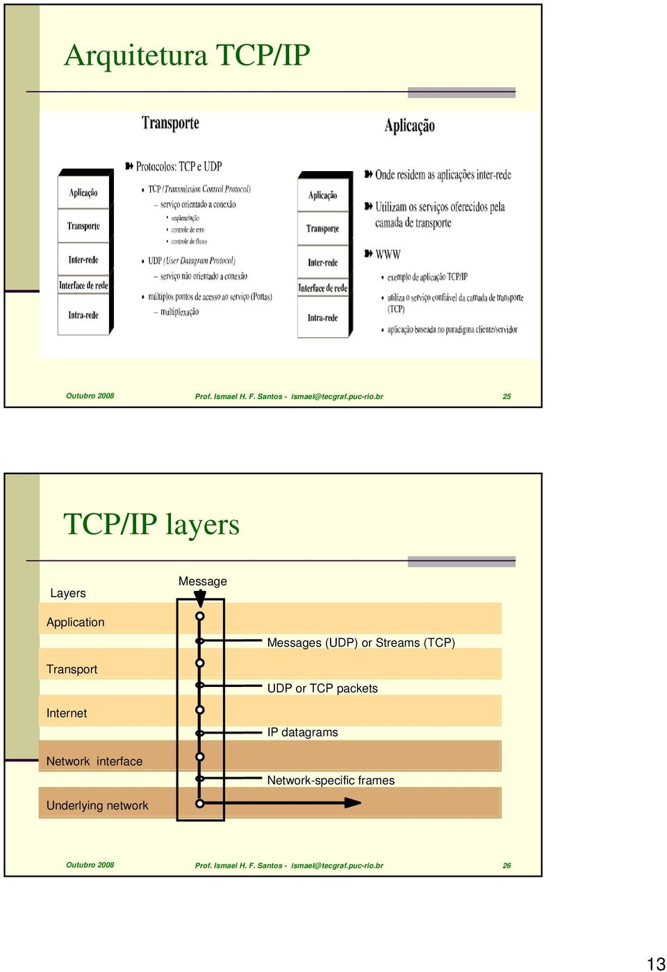 Messages (UDP) or Streams (TCP) UDP or TCP packets IP datagrams Network-specific