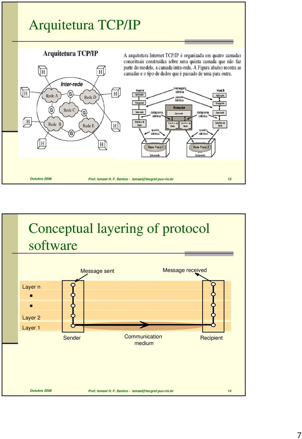 br 13 Conceptual layering of protocol software Message sent Message