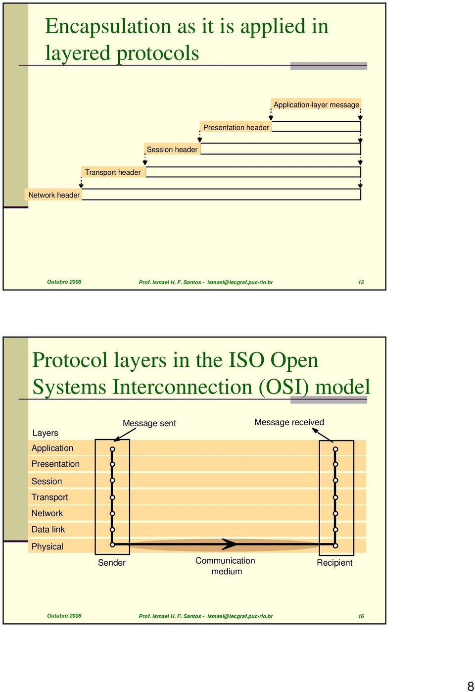 br 15 Protocol layers in the ISO Open Systems Interconnection (OSI) model Layers Application Presentation Session Transport