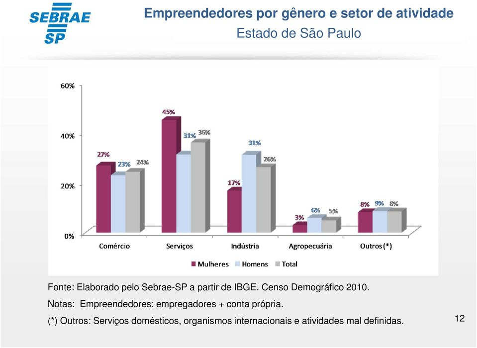 Censo Demográfico 2010.