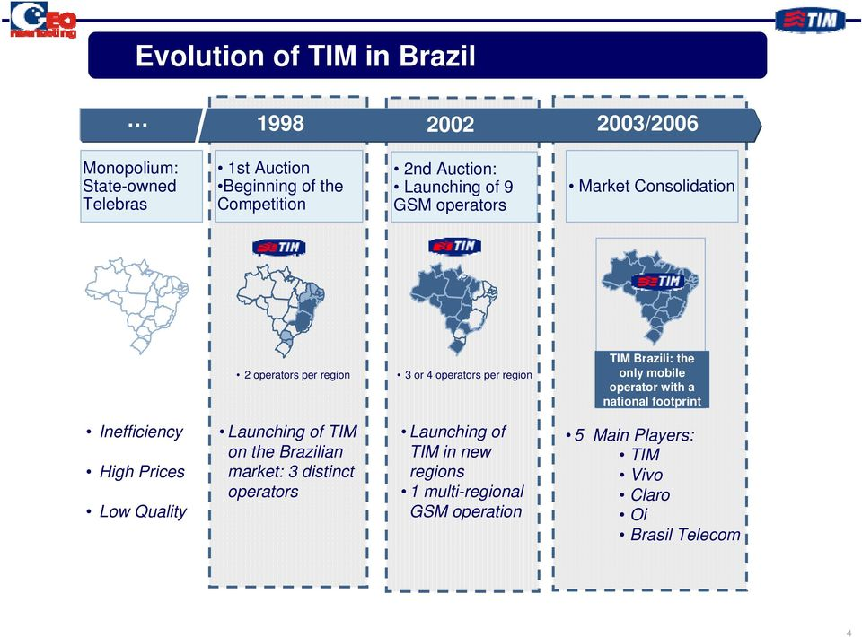 only mobile operator with a national footprint Inefficiency High Prices Low Quality Launching of TIM on the Brazilian market: 3