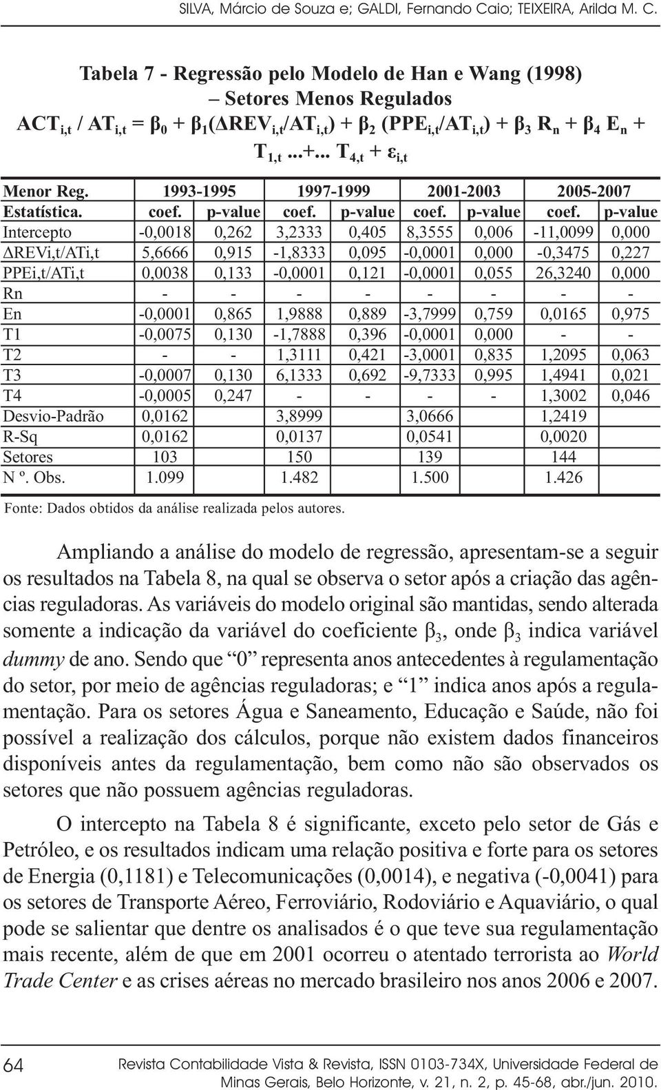 Tabela 7 Regressão pelo Modelo de Han e Wang (1998) Setores Menos Regulados ACT i,t / AT i,t = β 0 + β 1 ( REV i,t /AT i,t ) + β 2 (PPE i,t /AT i,t ) + β 3 R n + β 4 E n + T 1,t...+... T 4,t + ε i,t Menor Reg.