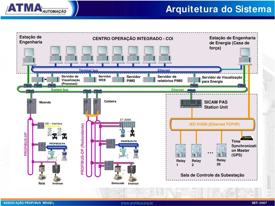 bus Ethernet Moenda Caldeira SICAM PAS Station Unit PROFIBUS-DP AS Interface...... PROFIBUS-PA.