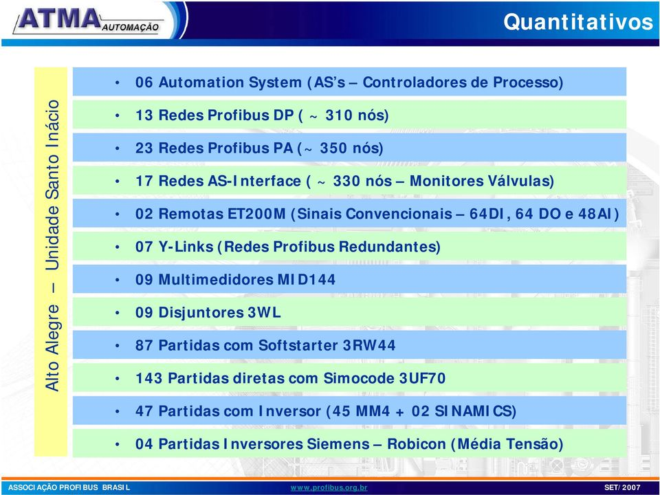 DO e 48AI) 07 Y-Links (Redes Profibus Redundantes) 09 Multimedidores MID144 09 Disjuntores 3WL 87 Partidas com Softstarter 3RW44 143