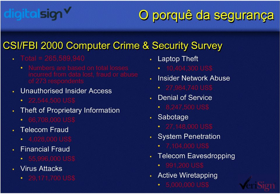 4,028,000 US$ Financial Fraud 55,996,000 US$ Virus Attacks 29,171,700 US$ Laptop Theft 10,404,300 US$ Insider Network Abuse 27,984,740 US$