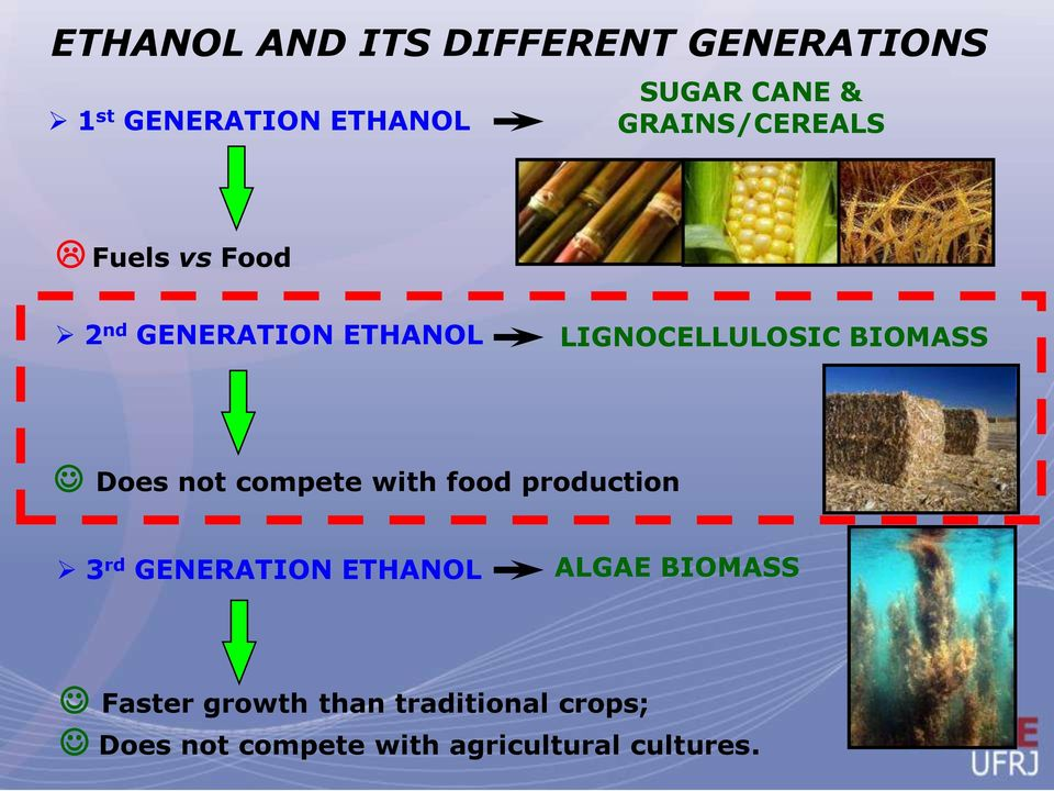 Does not compete with food production 3 rd GENERATION ETHANOL ALGAE BIOMASS