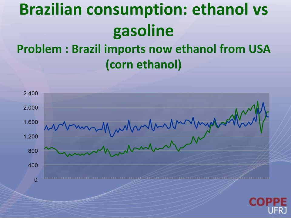 now ethanol from USA (corn