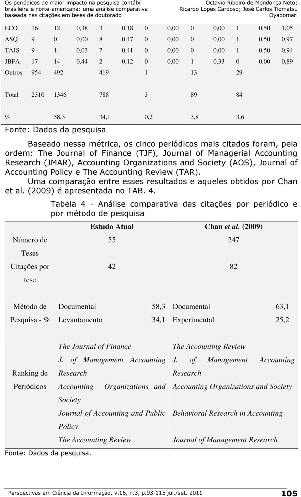 Baseado nessa métrica, os cinco periódicos mais citados foram, pela ordem: The Journal of Finance (TJF), Journal of Managerial Accounting Research (JMAR), Accounting Organizations and Society (AOS),