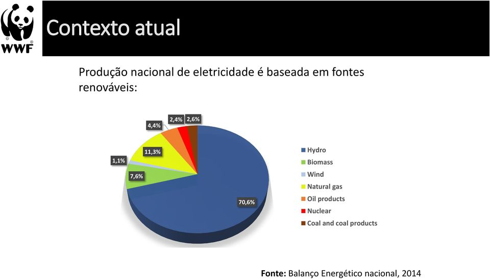 Hydro Biomass Wind Natural gas Oil products Nuclear Coal