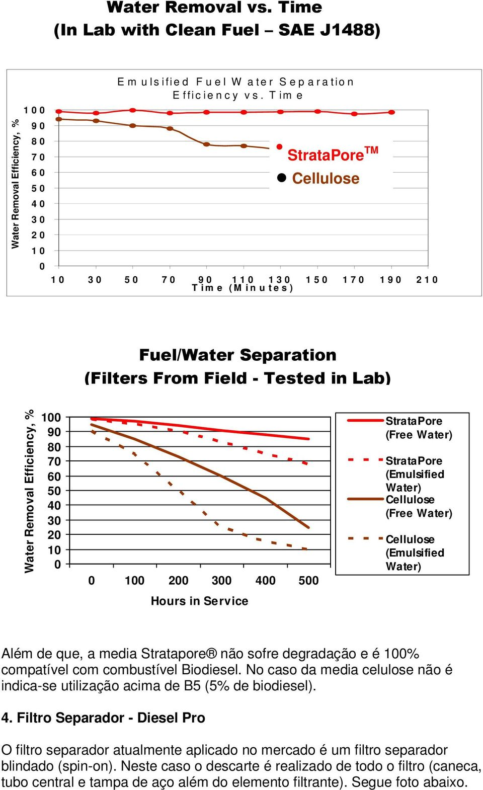 T im e StrataPore TM Cellulose 1 0 3 0 5 0 7 0 9 0 1 1 0 1 3 0 1 5 0 1 7 0 1 9 0 2 1 0 T i m e ( M i n u t e s ) Fuel/Water Separation (Filters From Field - Tested in Lab) Water Removal Efficiency, %