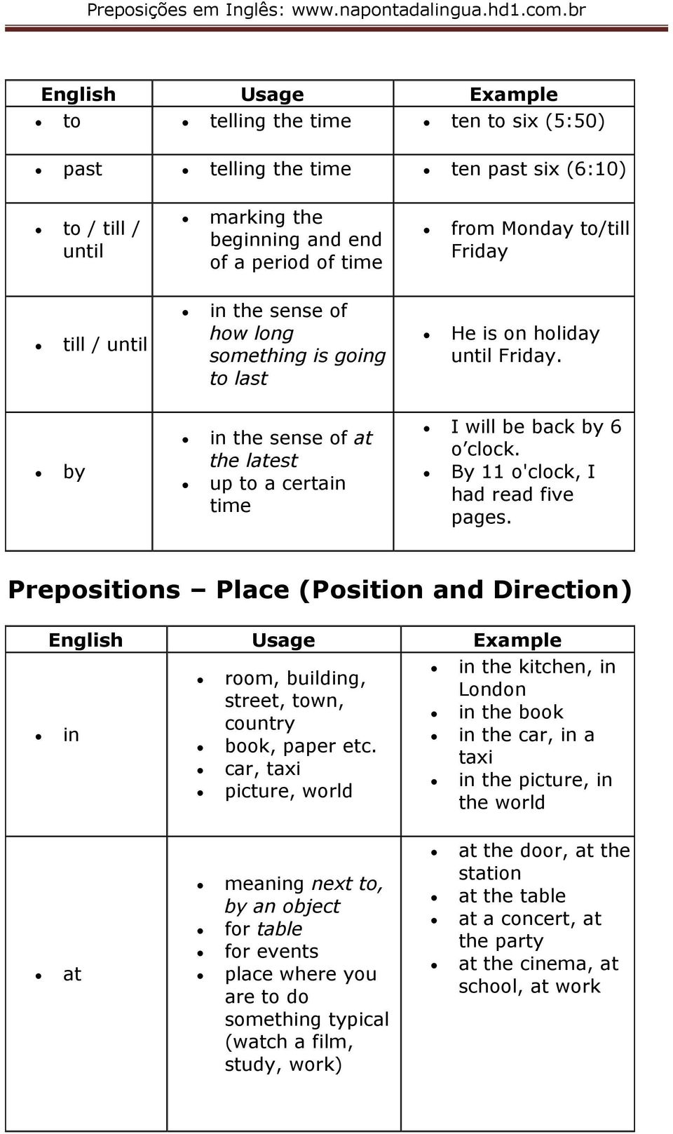 Prepositions Place (Position and Direction) in the kitchen, in room, building, London street, town, in the book country in in the car, in a book, paper etc.