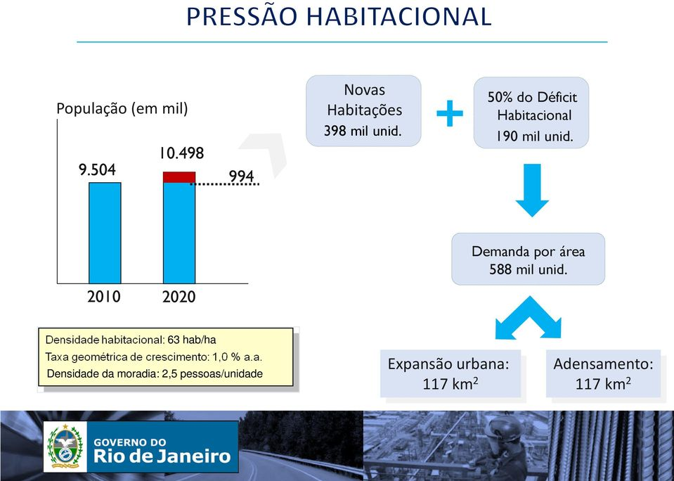50% do Déficit Habitacional 190 mil unid.