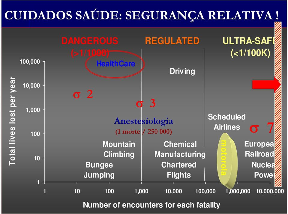 Bungee Jumping REGULATED σ 3 Anestesiologia (1 morte / 250 000) Driving Chemical Manufacturing Chartered