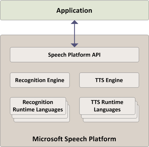 2. Relevant Technologies 52 Figure 5: Microsoft Speech API architecture The SAPI can be seen as an interface between the application, which needs text-tospeech and speech recognition capabilities,