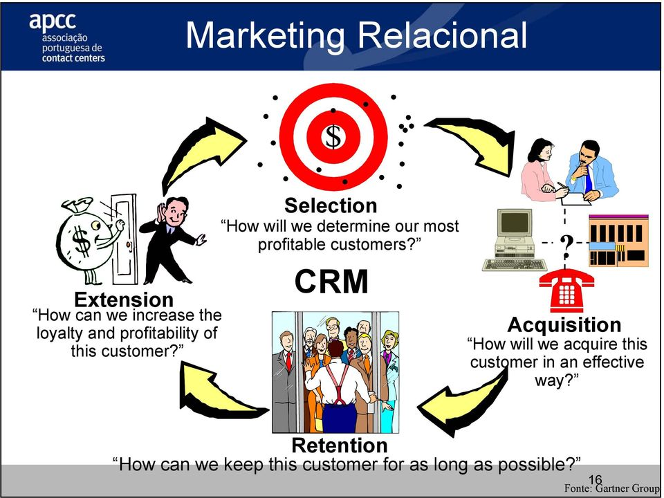 CRM? Acquisition How will we acquire this customer in an effective way?