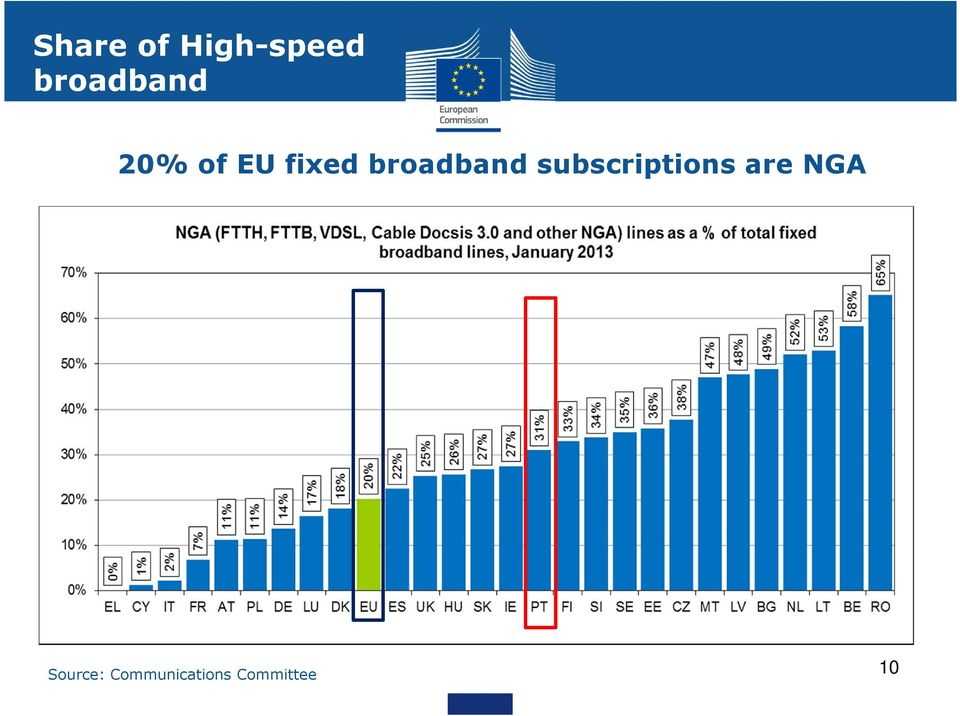 broadband subscriptions are