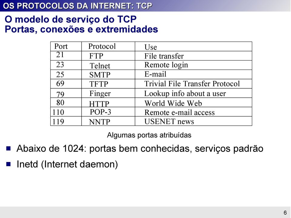 info about a user 80 HTTP World Wide Web 110 POP-3 Remote e-mail access 119 NNTP USENET news